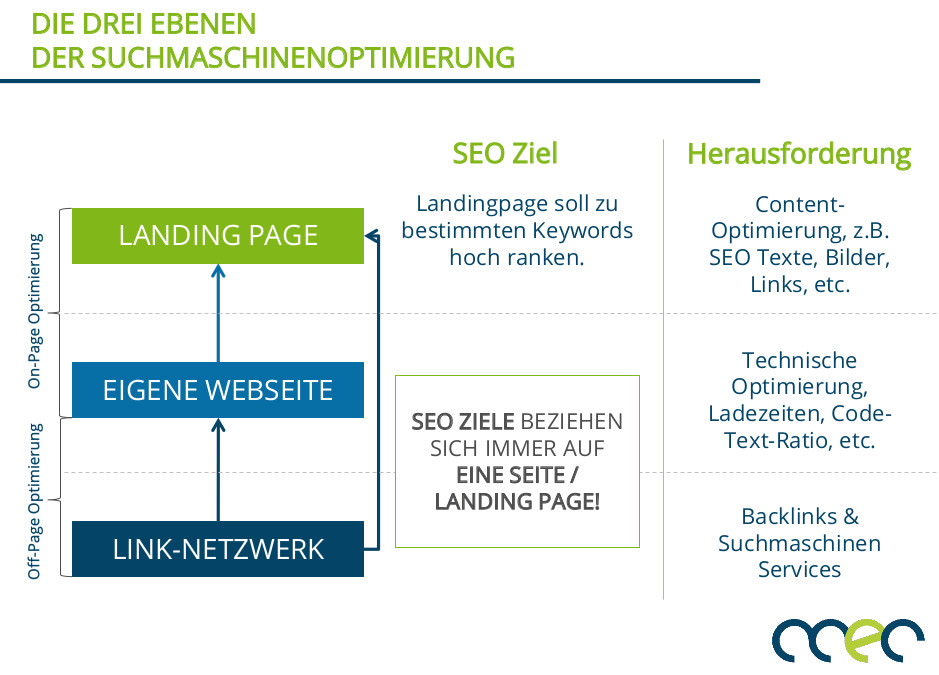 Suchmaschinenwerbung SEO CCEC